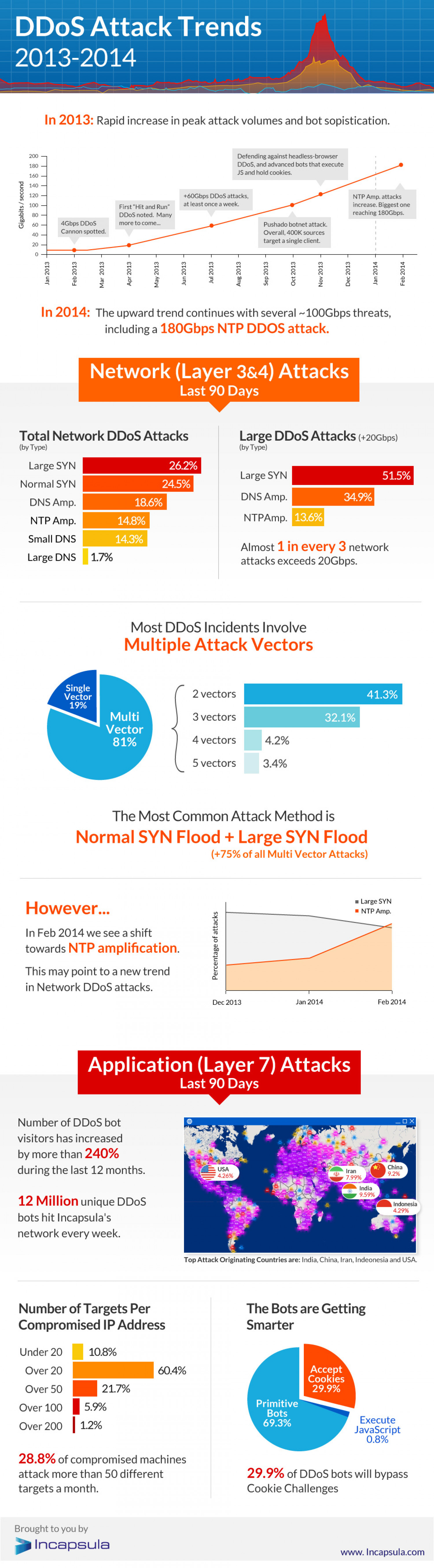 DDoS Trends 2013-14 Infographic