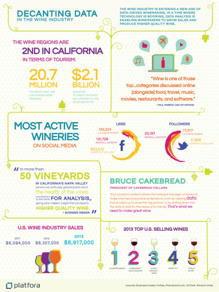 DECANTING DATA IN THE WINE INDUSTRY Infographic