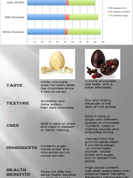 Dark Vs. White Chocolate Infographic
