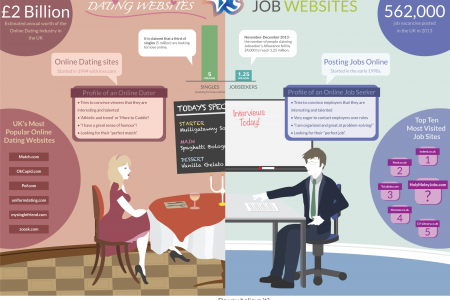 Dating Websites vs. Job Websites Infographic