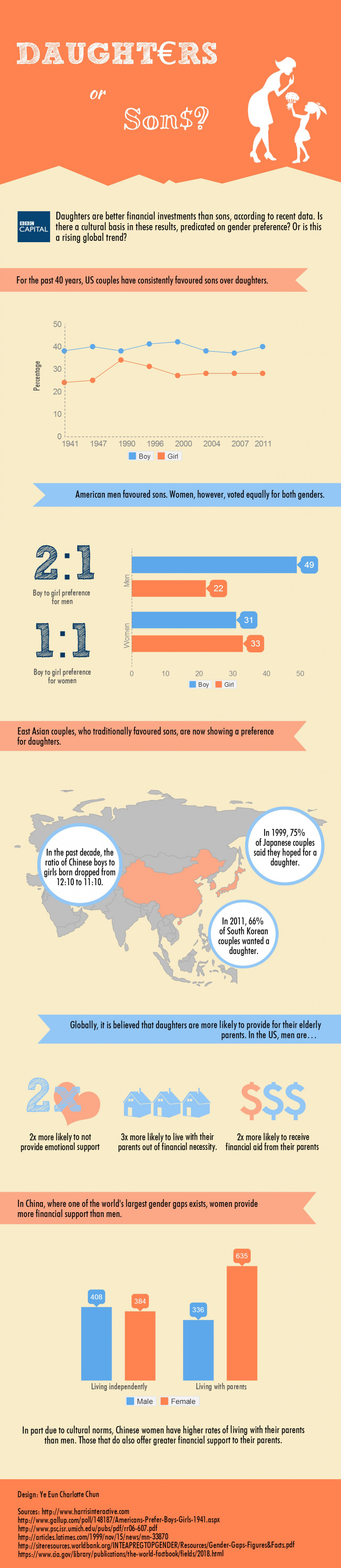 Daughters or Sons? Infographic