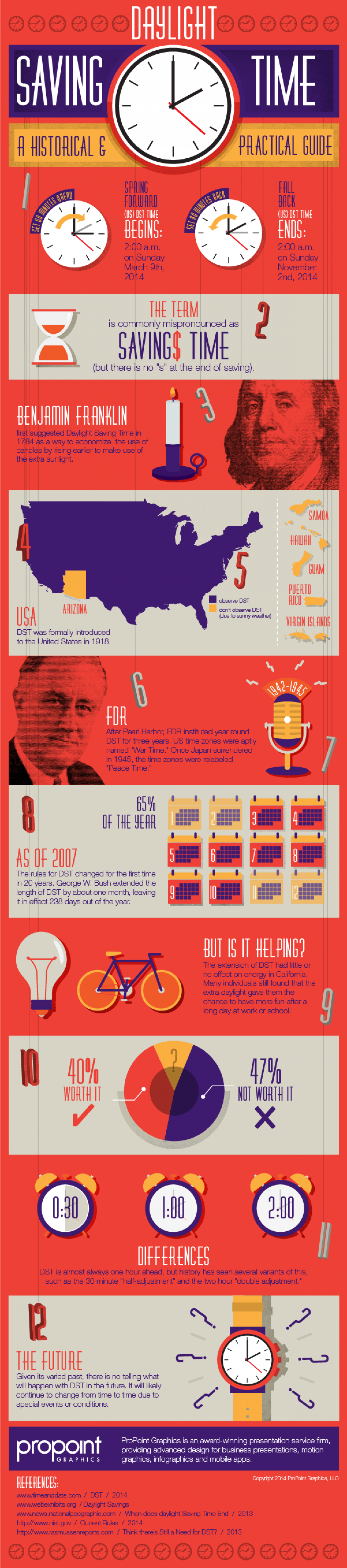 Daylight Saving Time - A Historical and Practical Guide Infographic