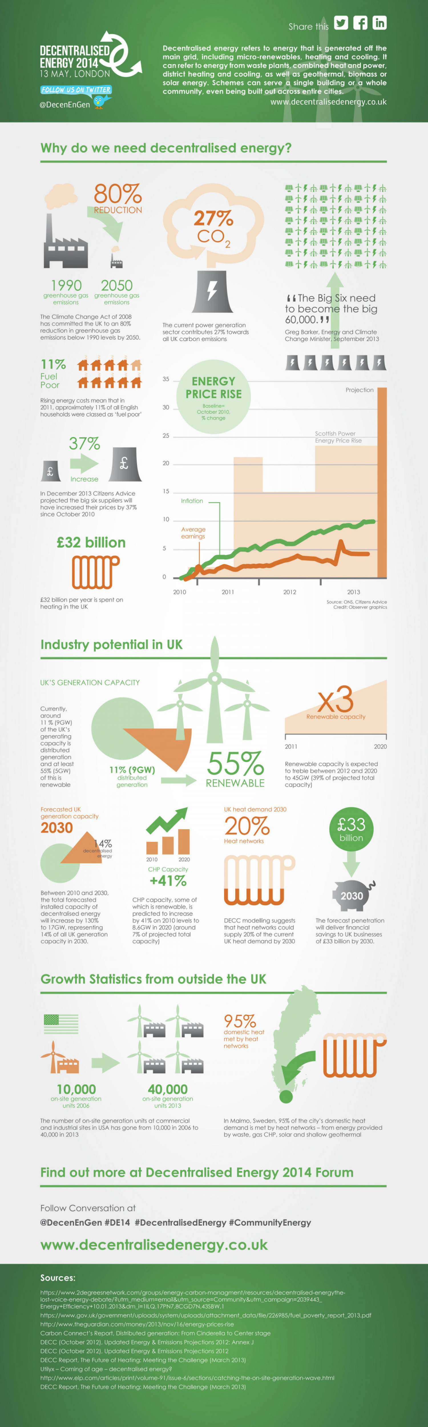 Decentralised Energy 2014 13 May, London Infographic