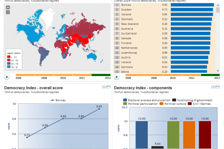 Democracy Index 2012 Infographic