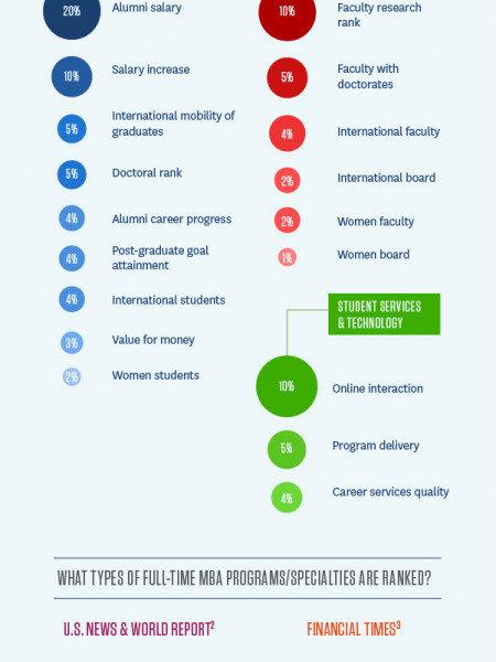 Demystifying Online MBA and Full-Time MBA Rankings Infographic
