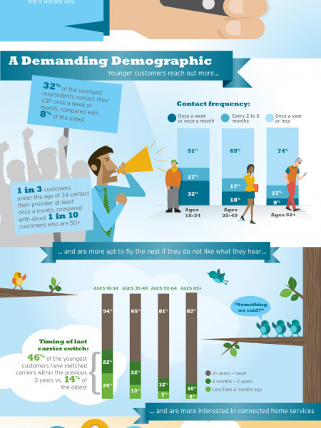 Dialing Up Digital: Retaining a New Generation of Customers Infographic