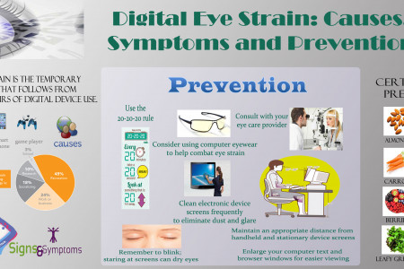 Digital Eye Strain: Causes, Symptoms and Prevention Infographic