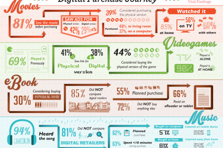 Digital Purchase Journey Infographic