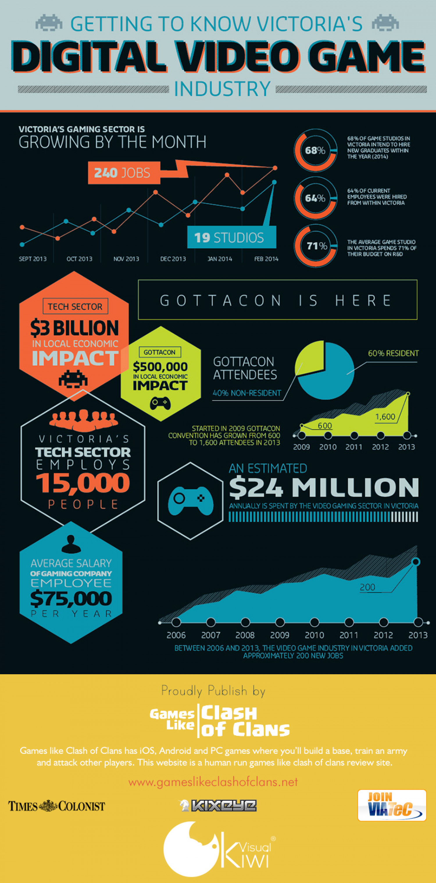 Digital Video Game Industry: 2014 Infographic