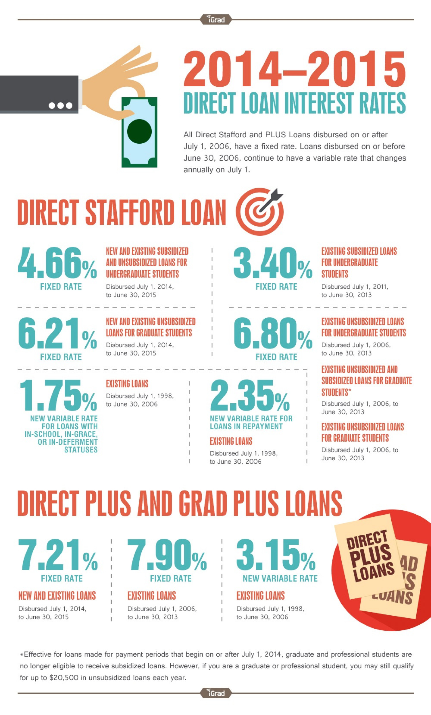Direct Loan Interest Rates (2014-2015) Infographic