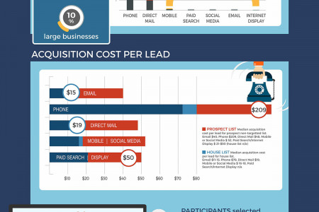 Direct Marketing Response Rates [DMA's 2015 Report Highlights] Infographic