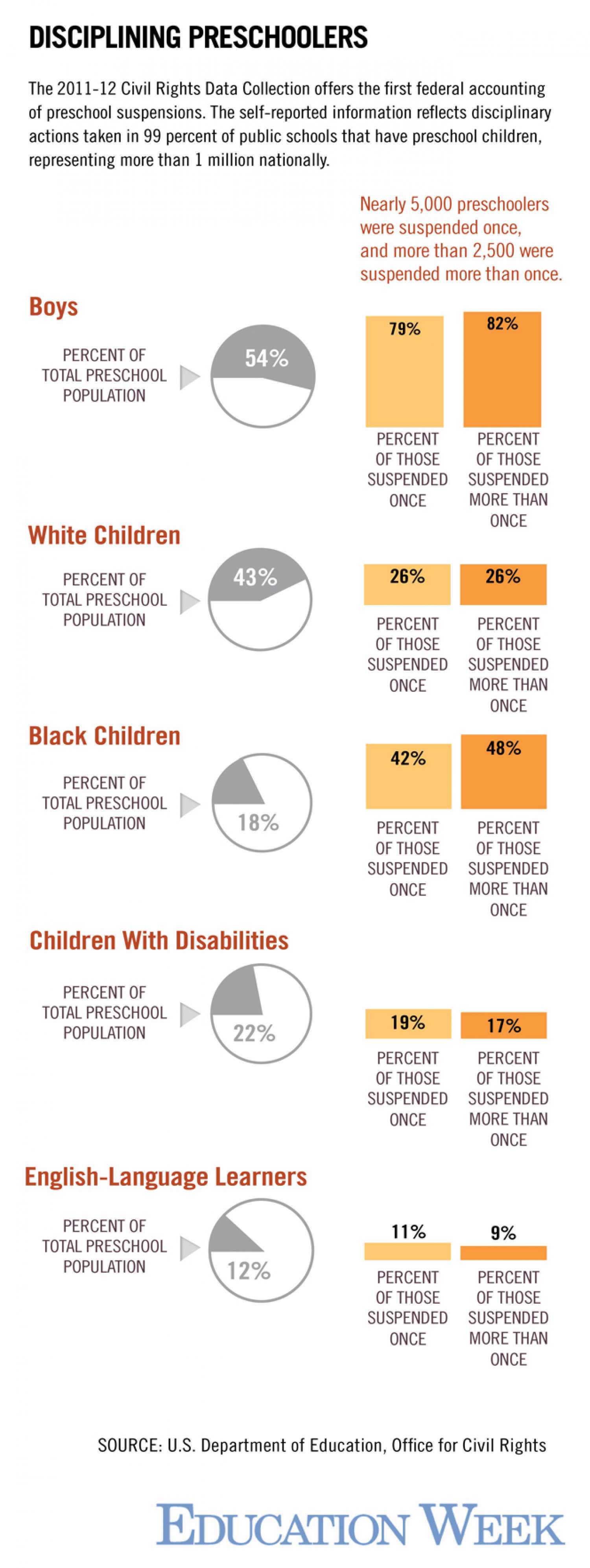 Disparities in U.S. Preschool Suspensions Infographic
