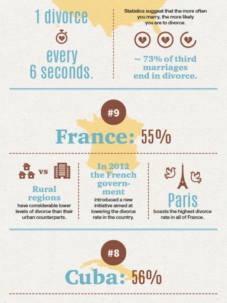 Divorce Rates Around the World Infographic