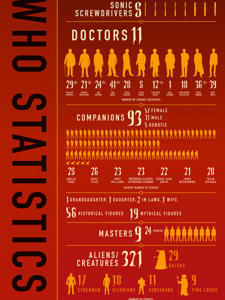 Doctor Who Statistics Infographic
