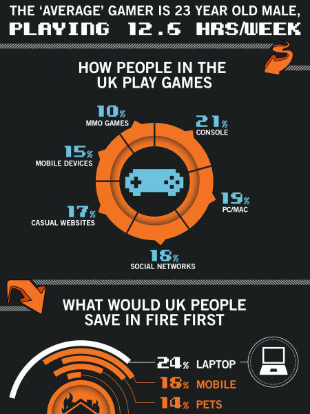 Does The UK Still Love Games? Infographic