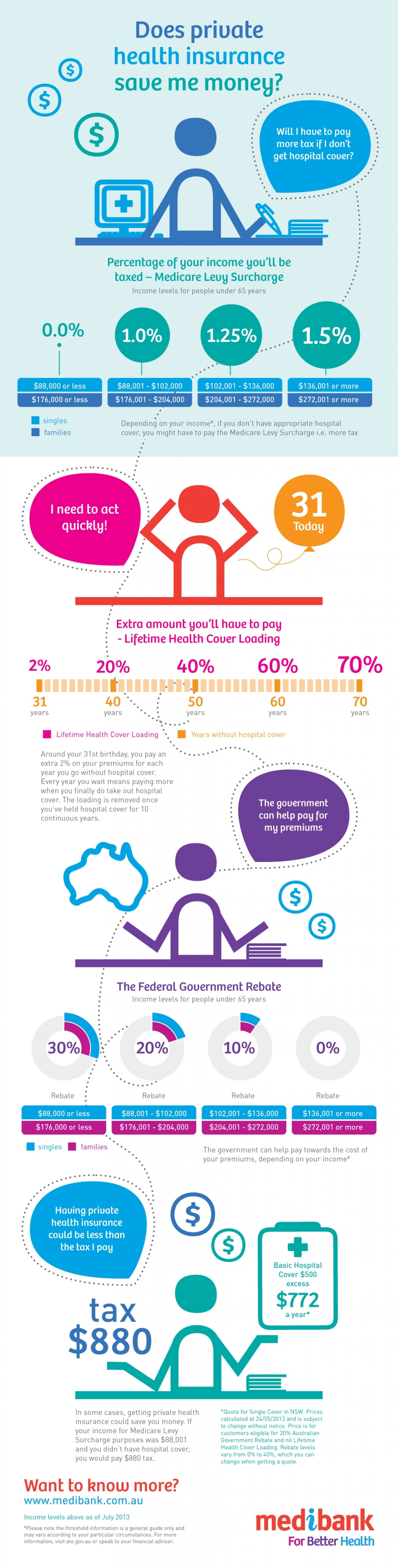 Does private health insurance save you money? Infographic