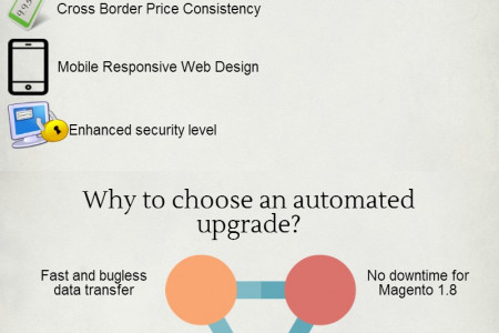Don't Miss the Boat And  Upgrade Magento 1.8 to 1.9 Infographic