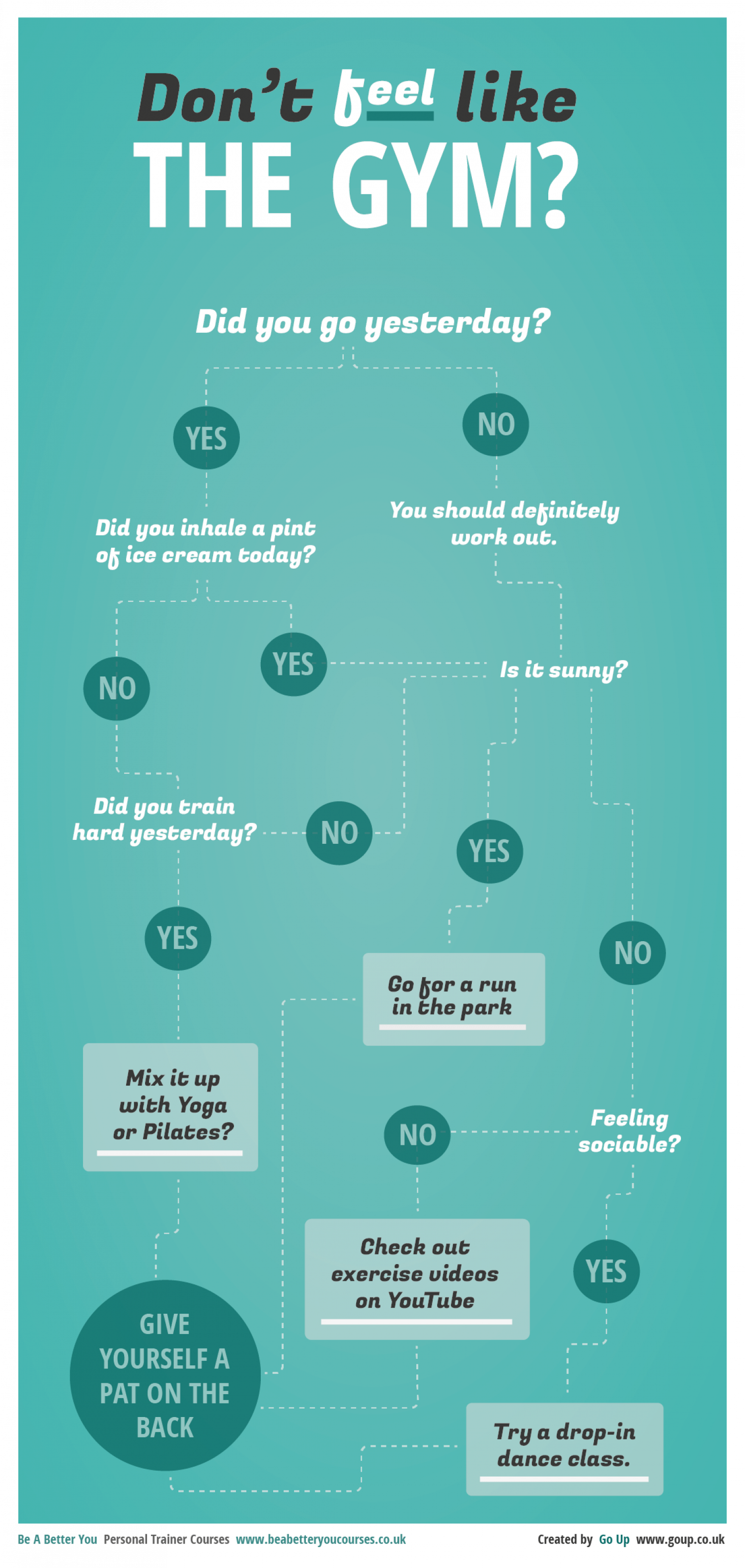 Don't feel like the gym? Let this flowchart help. Infographic