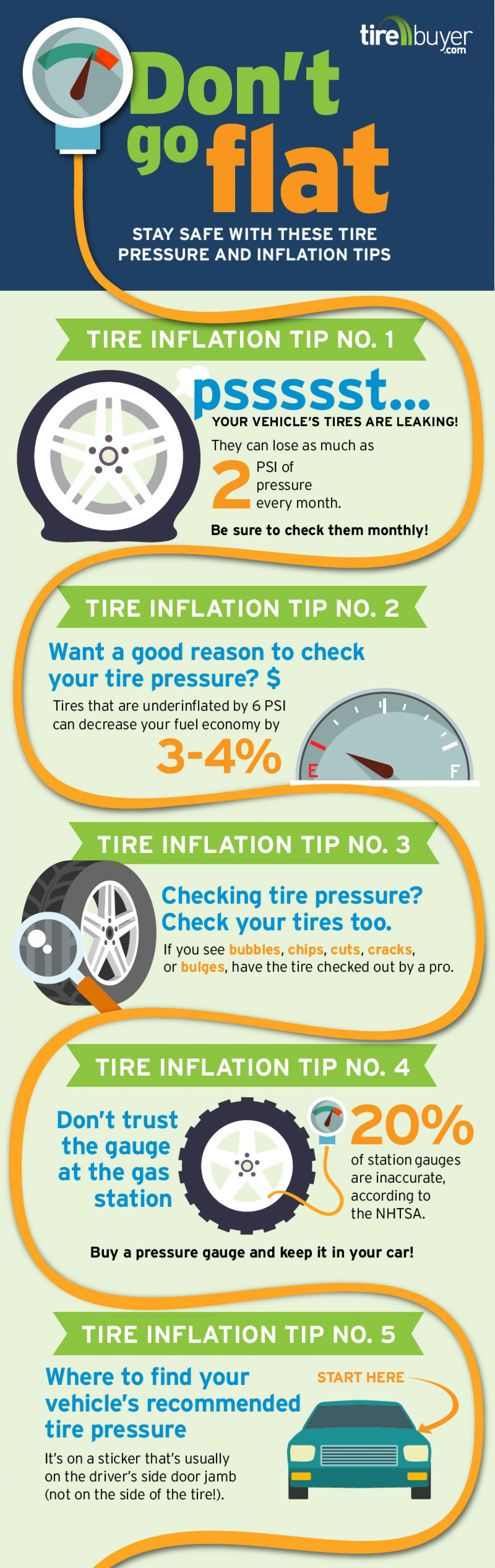 don 39 t go flat stay safe with these tire pressure and inflation tips. Black Bedroom Furniture Sets. Home Design Ideas