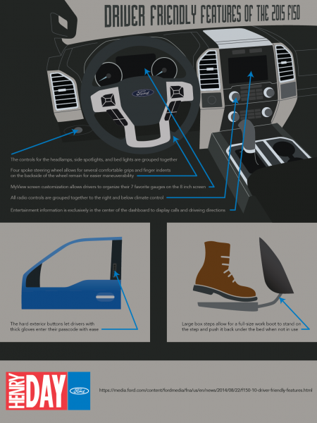 Driver Friendly Features of the Ford F150 Infographic