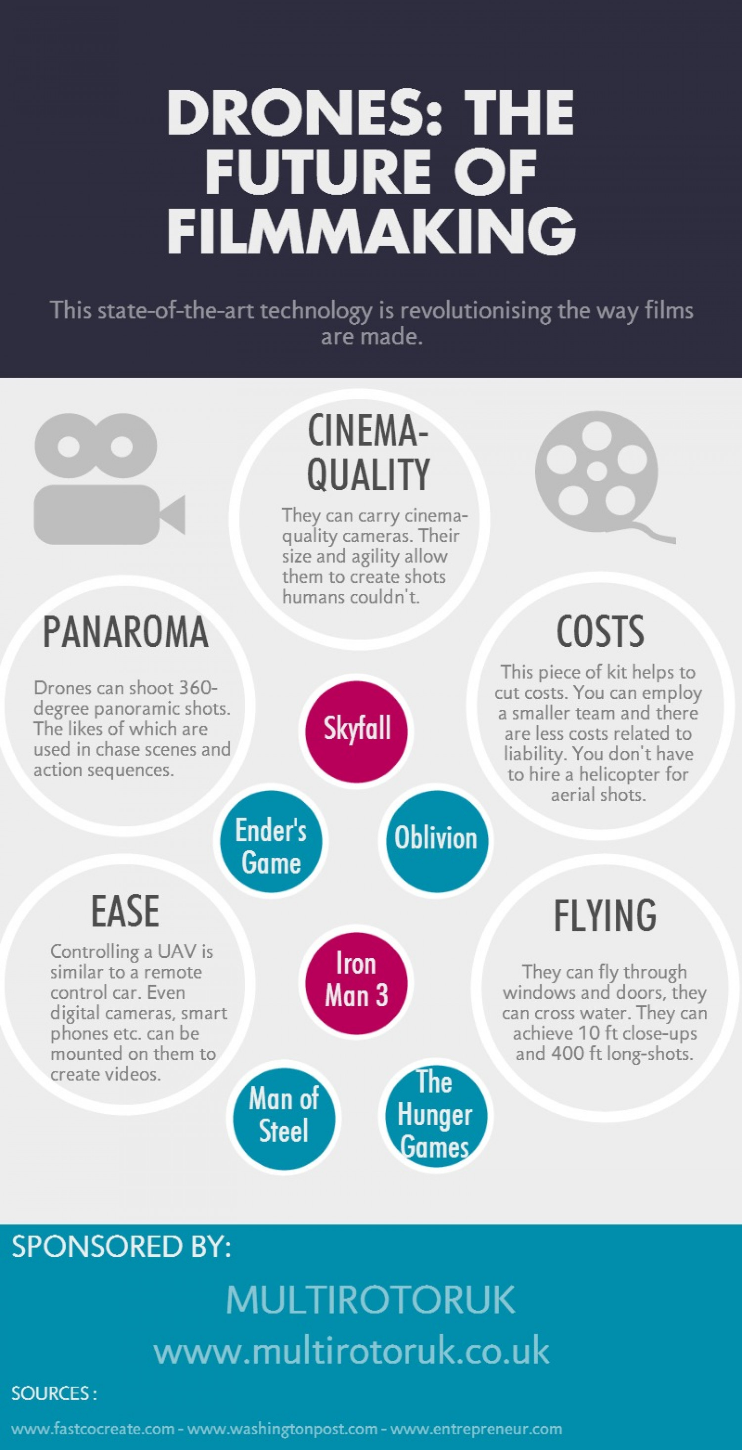 Drones: The Future of Filmmaking Infographic