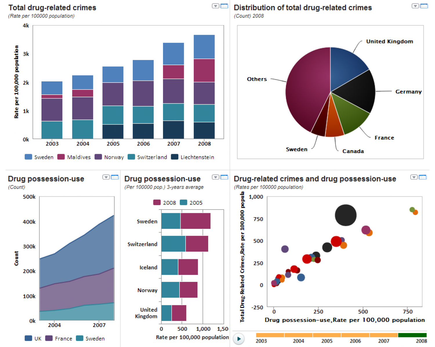 Drugs and Crime Infographic