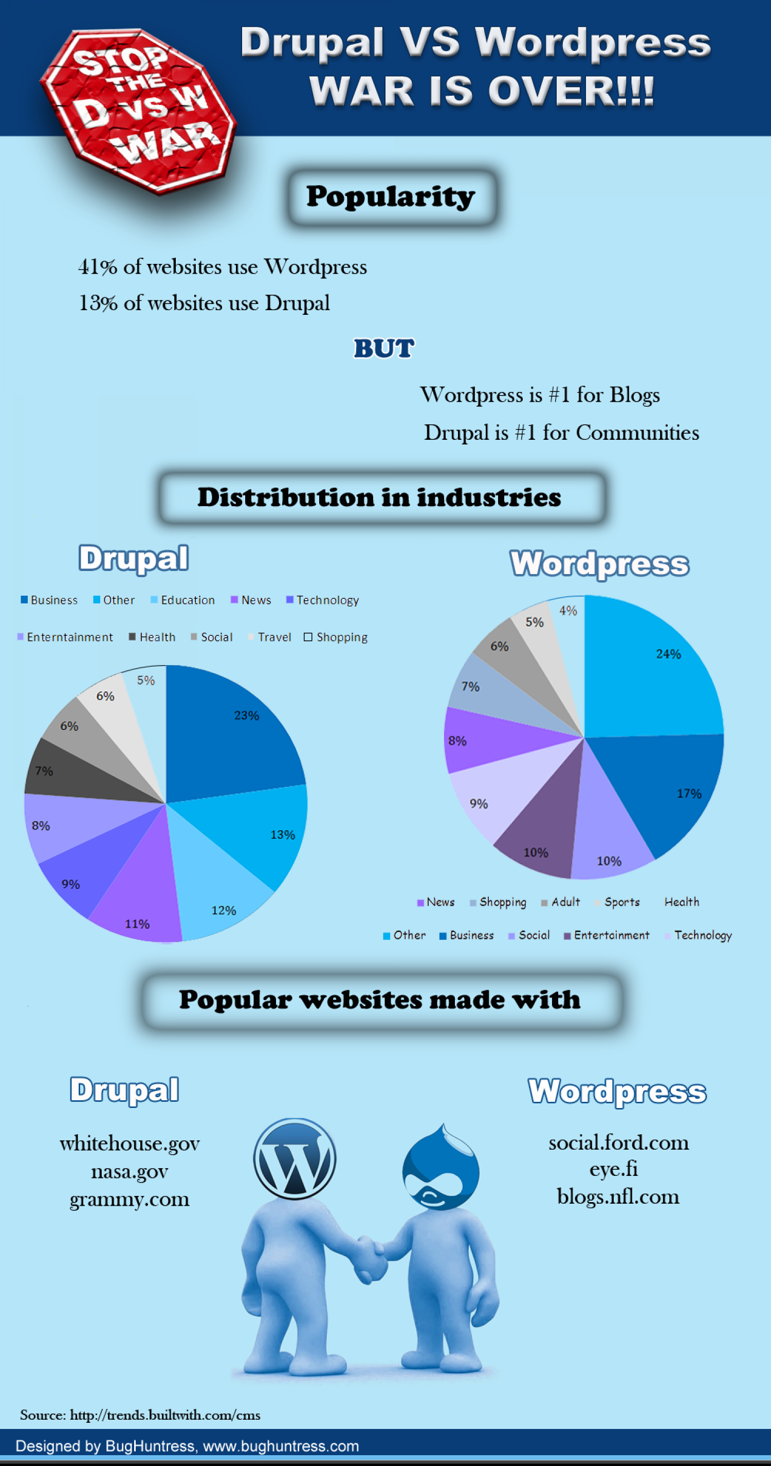 Drupal vs Wordpress: WAR IS OVER! Infographic