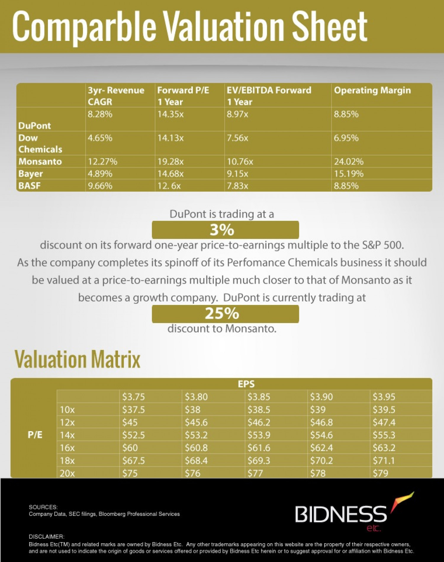 Dupont (DD) Valuation Sheet Infographic