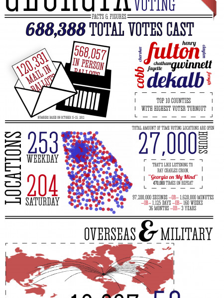 Early Voting in Georgia Infographic