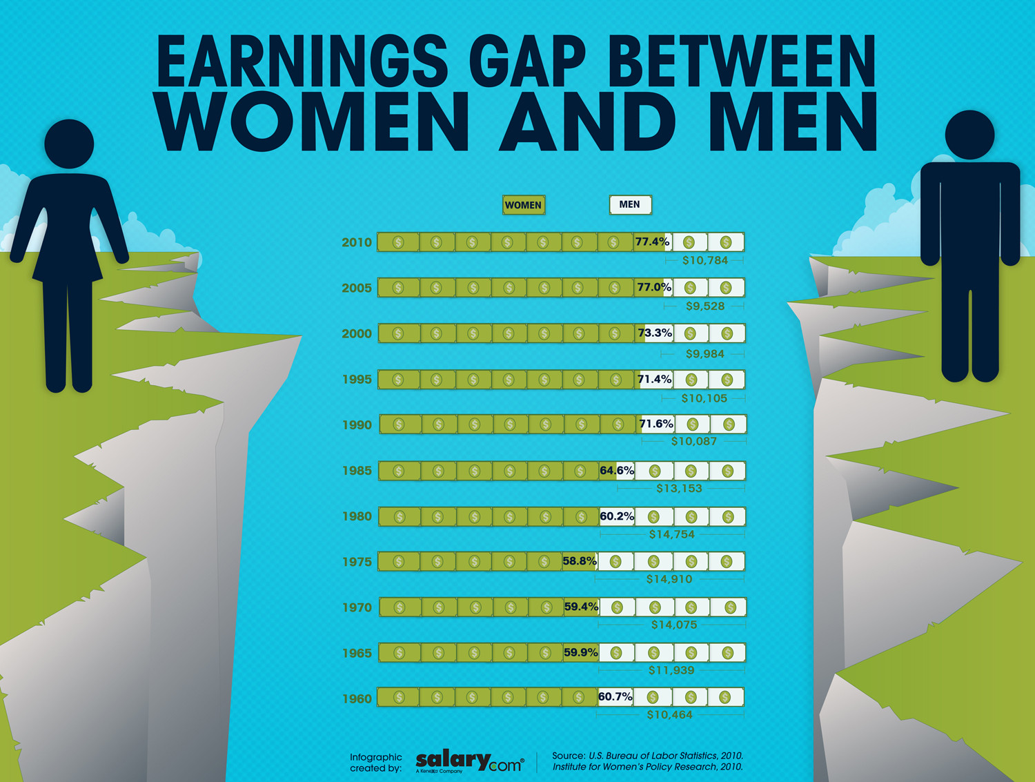 earning gap between men and women Almost half a century after the equal pay act, american women still earn a fraction of what men do but the size of the gap -- and the reasons behind it -.