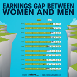 earning gap between men and women The unadjusted gender pay gap is defined as the difference between the average gross hourly earnings of men and women expressed as a percentage of the average gross hourly earnings of men it is calculated for enterprises with 10 or more employees.