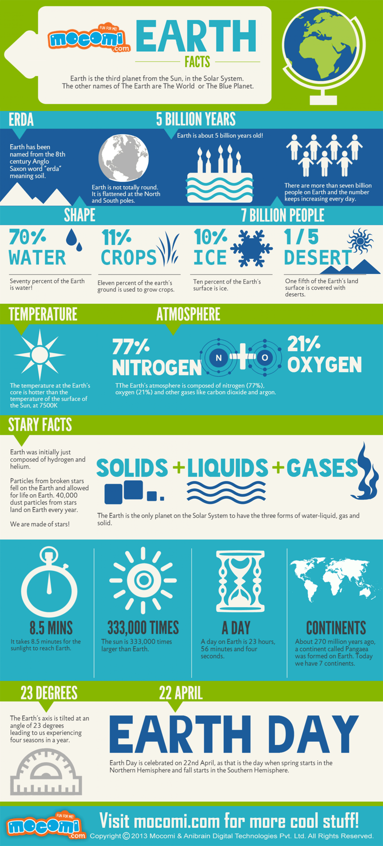 Earth Facts By Mocomi.com Infographic