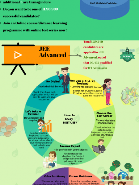 Easy way to crack NEET and JEE 2019 Infographic