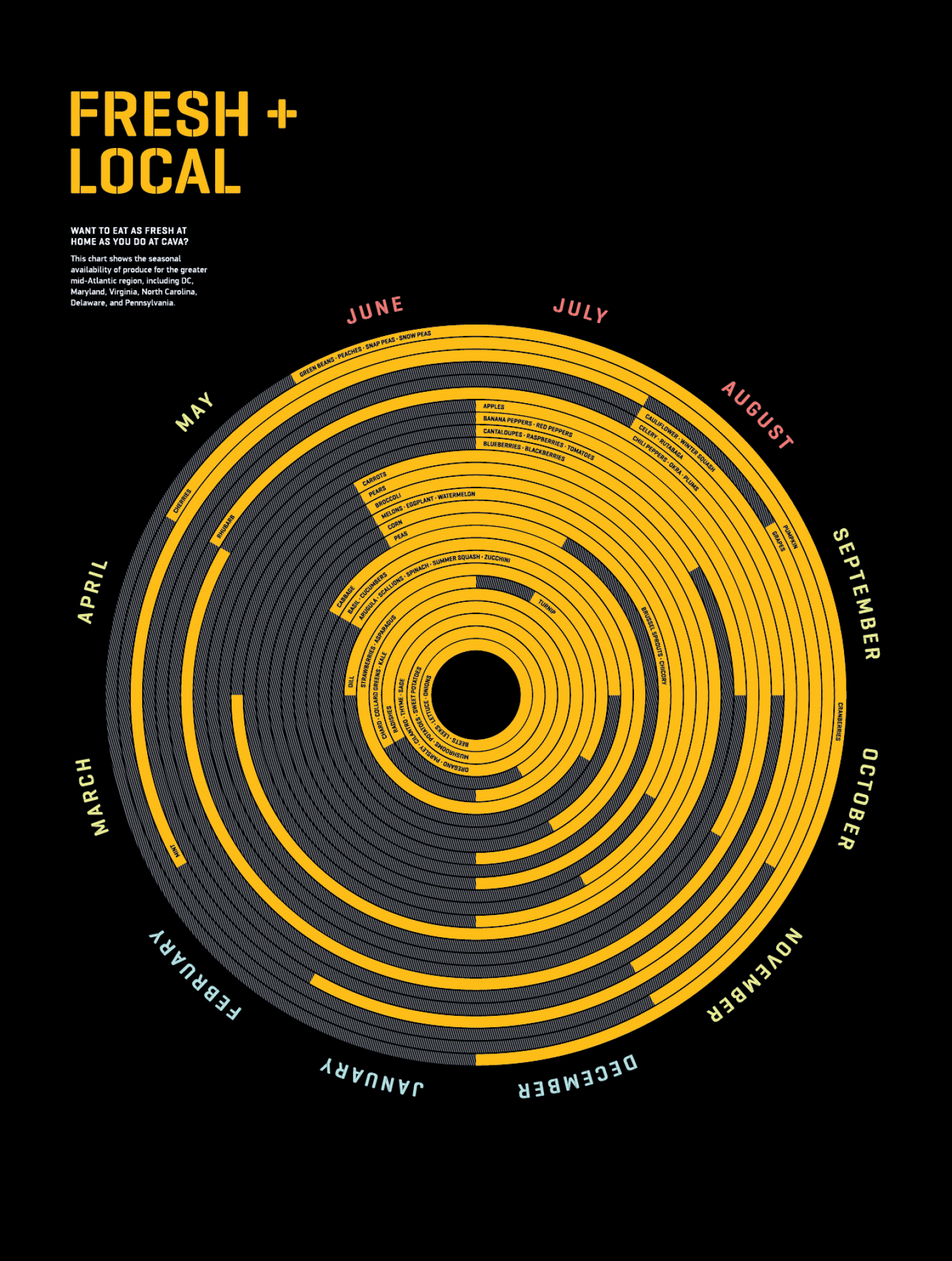 Eat Fresh + Local at Home Infographic