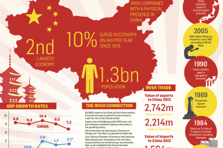 Economic Growth of China Infographic
