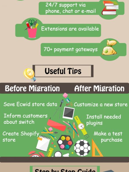 Ecwid to Shopify Migration from A to Z Infographic