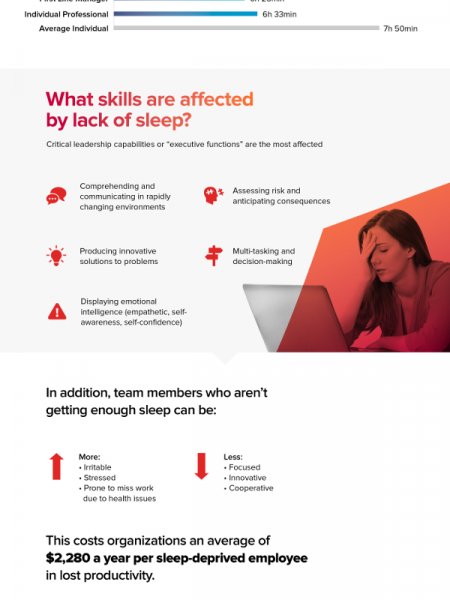 Effects of sleep deprivation at work Infographic