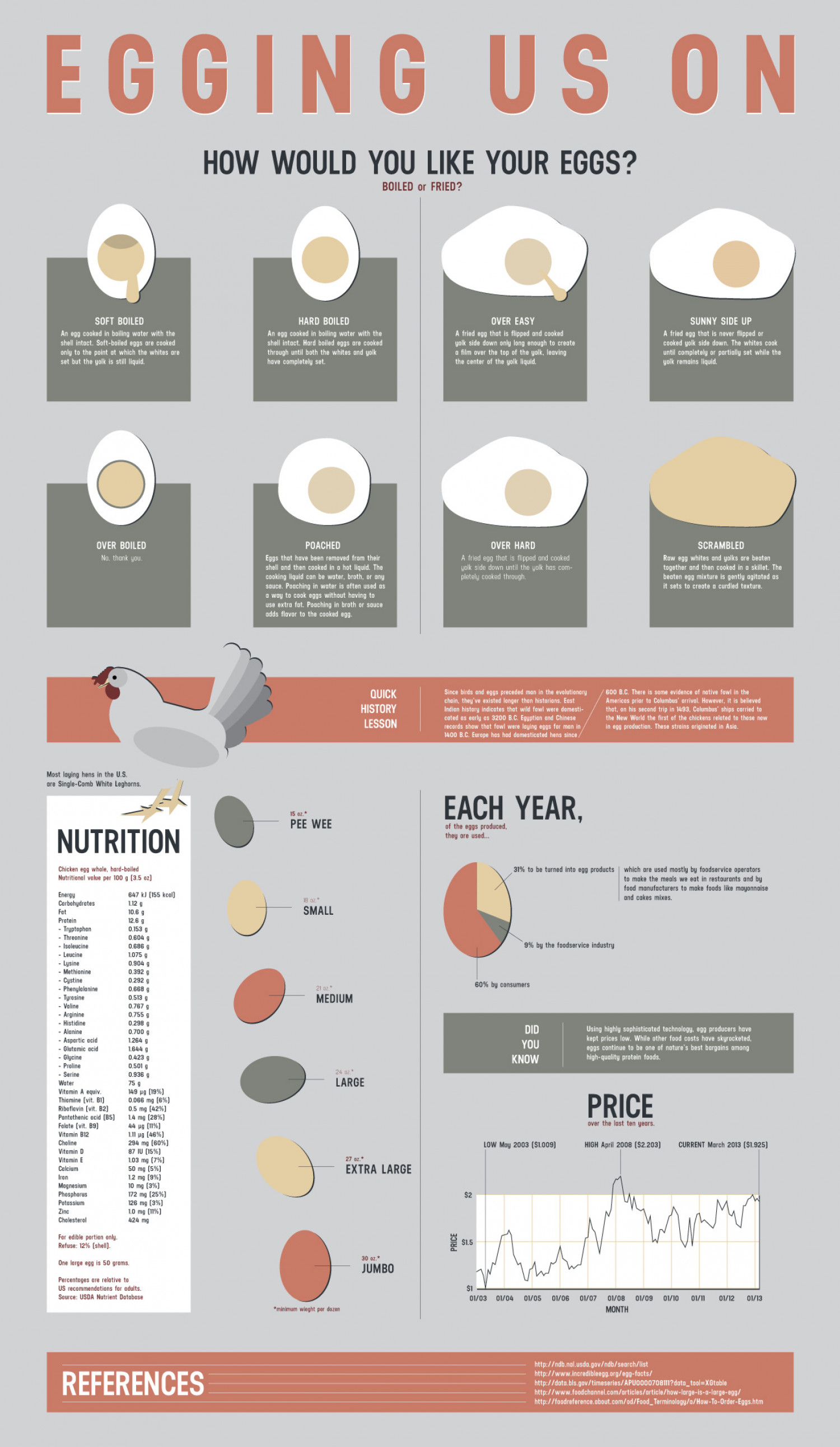 Egging Us On Infographic
