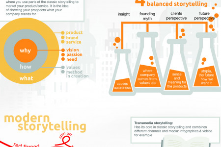 Einstein's Guide to Storytelling Infographic