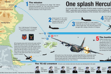 The hunt of the TC-63 Infographic