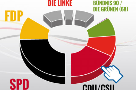 Elections to the German Bundestag Infographic