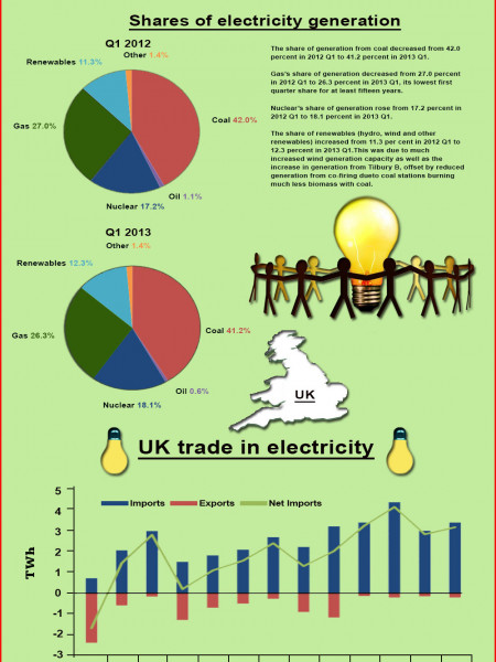 Electricity Trends UK Infographic
