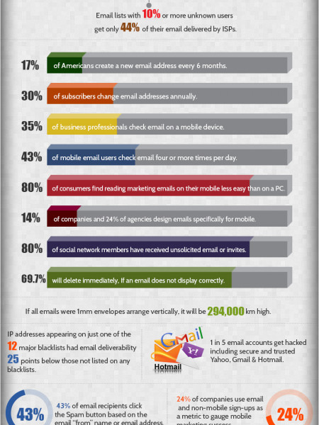 Email Security & Usage Around the World Infographic