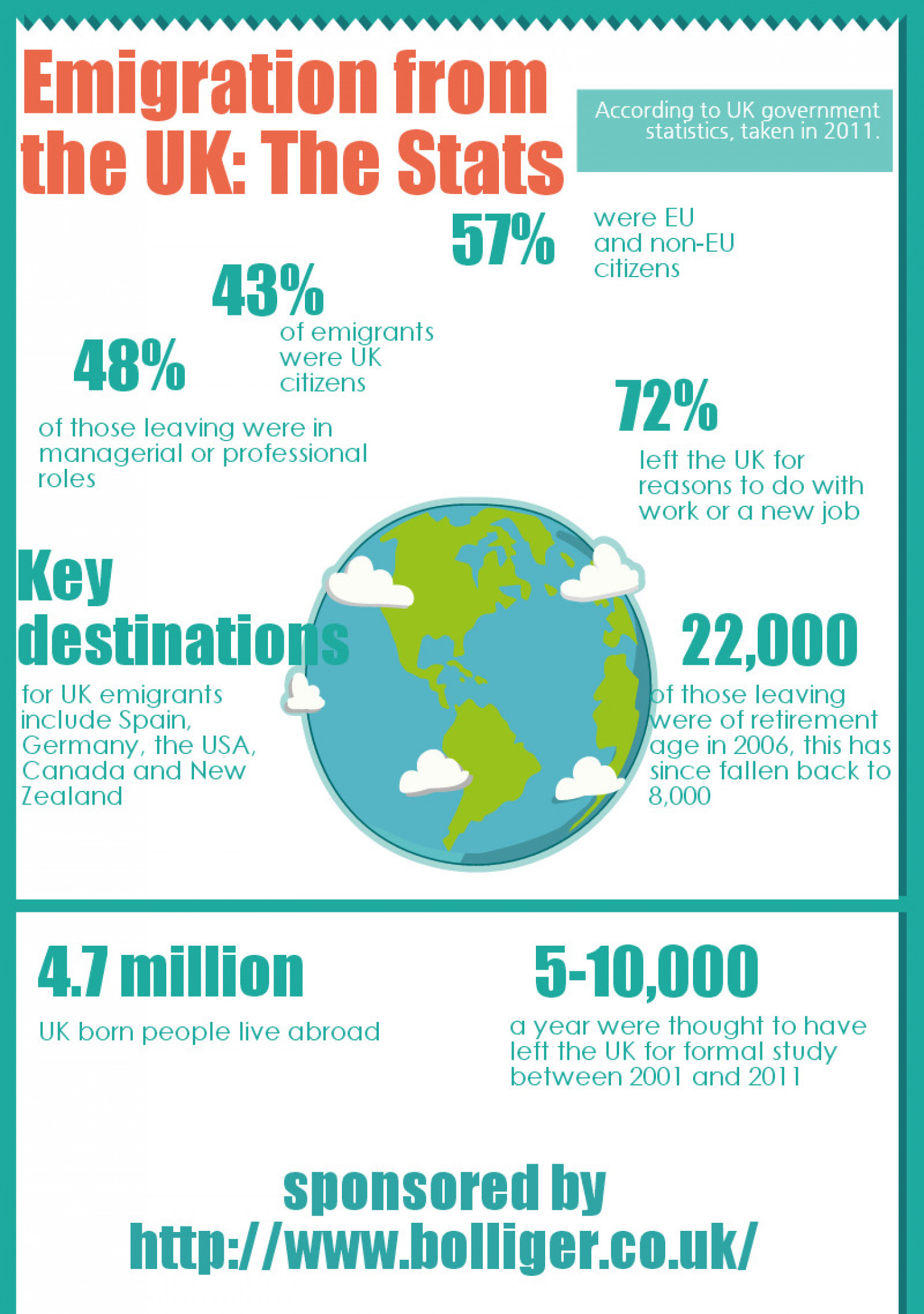 Emigration from the UK: The Stats  Infographic