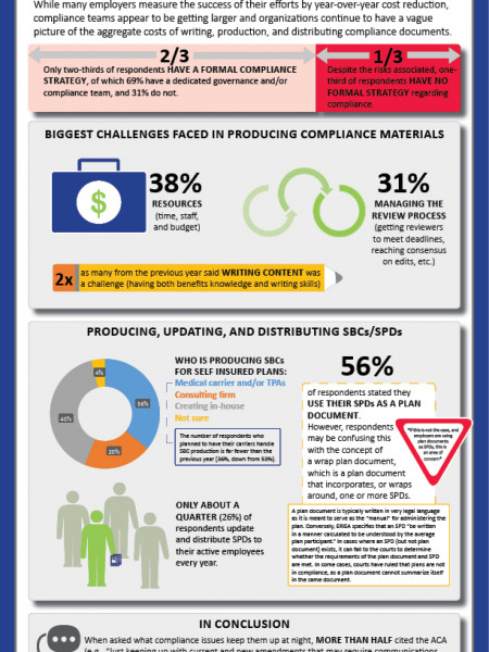 Employers Feeling the Weight of PPACA Requirements Infographic