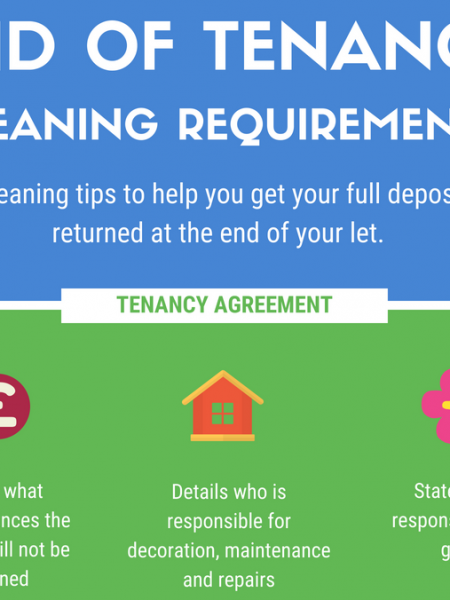 End of Tenancy Cleaning Requirements Infographic