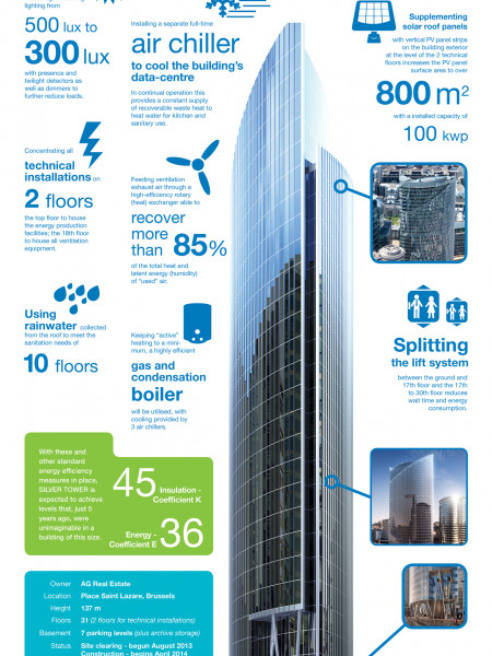 Energy Efficiency for SILVER TOWER Brussels Infographic