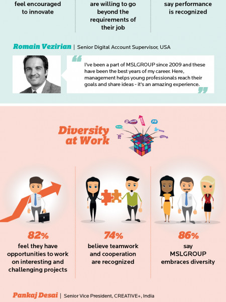 Engage! MSLGROUP Employee Survey Infographic Infographic