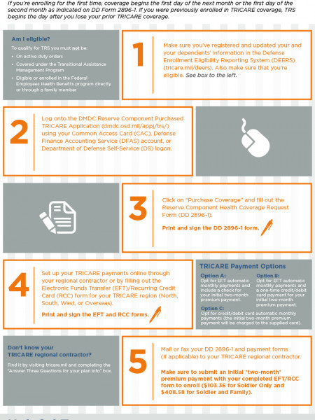 Enroll in TRICARE Reserve Select in Five Easy Steps Infographic