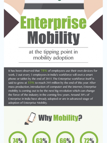 Enterprise Mobility - Challenges and Solutions Infographic